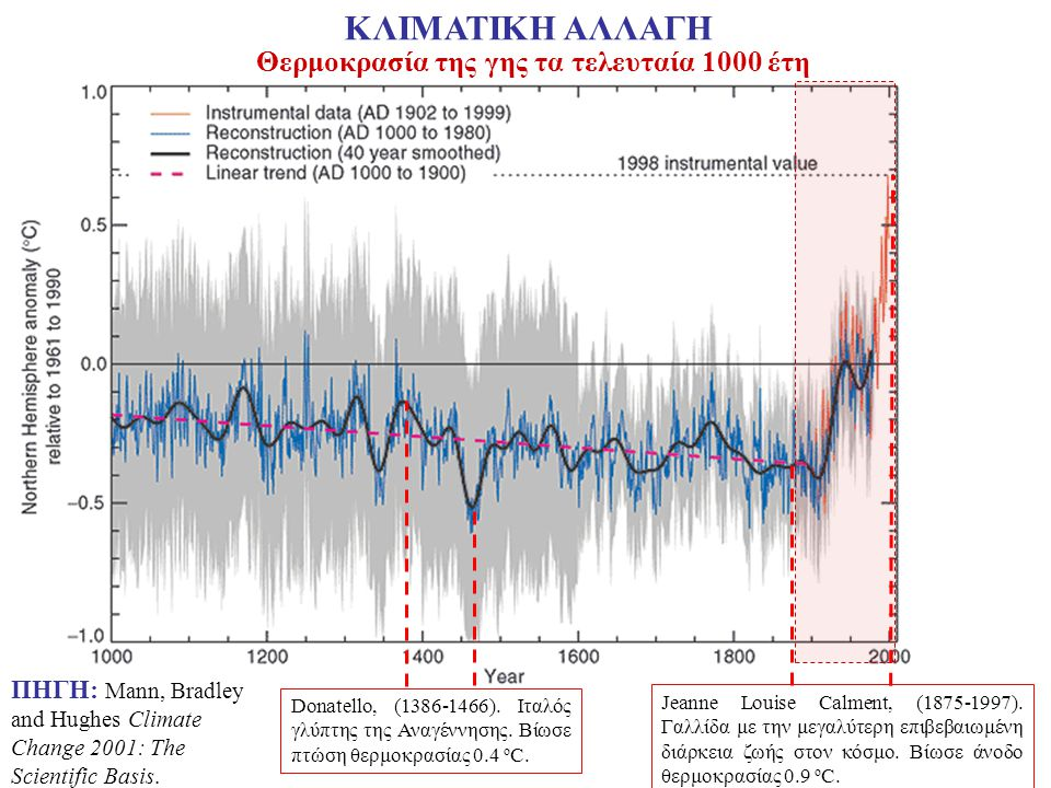 Temperature in the Northern Hemisphere over the last 1000 years ΠΗΓΗ: Mann, Bradley and Hughes Climate Change 2001: The Scientific Basis. Θερμοκρασία