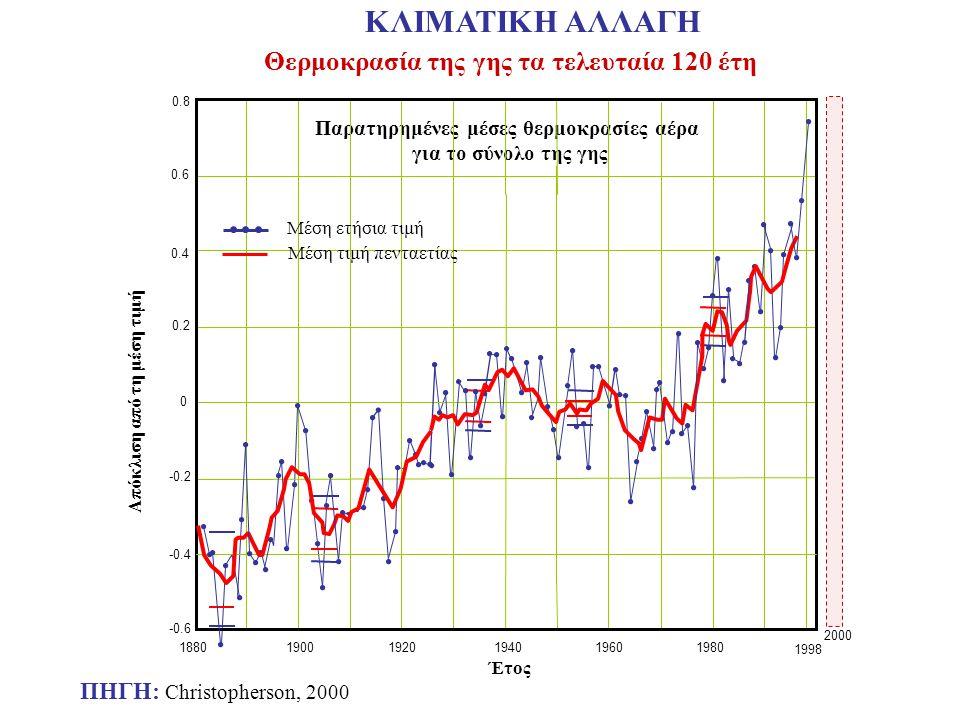 Θερμοκρασία της γης τα τελευταία 120 έτη ΠΗΓΗ: Christopherson, 2000 ΚΛΙΜΑΤΙΚΗ ΑΛΛΑΓΗ