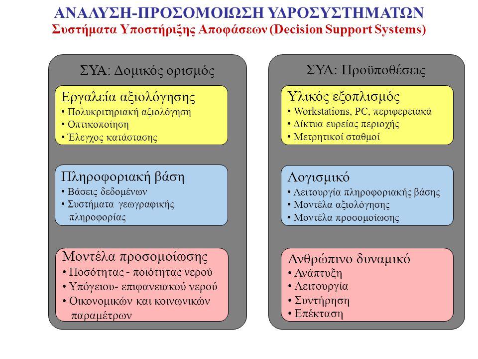 Συστήματα Υποστήριξης Αποφάσεων (Decision Support Systems) ΣΥΑ: Δομικός ορισμός Εργαλεία αξιολόγησης Πολυκριτηριακή αξιολόγηση Οπτικοποίηση Έλεγχος κατάστασης Πληροφοριακή βάση Βάσεις δεδομένων Συστήματα γεωγραφικής πληροφορίας Μοντέλα προσομοίωσης Ποσότητας - ποιότητας νερού Υπόγειου- επιφανειακού νερού Οικονομικών και κοινωνικών παραμέτρων ΣΥΑ: Προϋποθέσεις Υλικός εξοπλισμός Workstations, PC, περιφερειακά Δίκτυα ευρείας περιοχής Μετρητικοί σταθμοί Λογισμικό Λειτουργία πληροφοριακής βάσης Μοντέλα αξιολόγησης Μοντέλα προσομοίωσης Ανθρώπινο δυναμικό Ανάπτυξη Λειτουργία Συντήρηση Επέκταση ΑΝΑΛΥΣΗ-ΠΡΟΣΟΜΟΙΩΣΗ ΥΔΡΟΣΥΣΤΗΜΑΤΩΝ