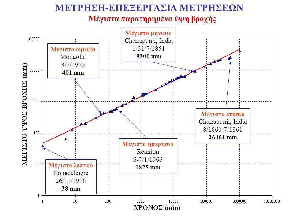 Μέγιστα παρατηρημένα ύψη βροχής Μέγιστο λεπτού Gouadeloupe 26/11/1970 38 mm Μέγιστο ωριαίο Mongolia 3/7/1975 401 mm Μέγιστo μηνιαίο Cherrapunji, India