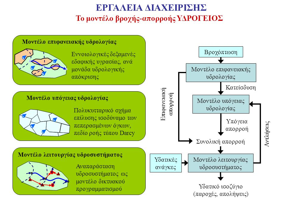 Το μοντέλο βροχής-απορροής ΥΔΡΟΓΕΙΟΣ Υδατικές ανάγκες Μοντέλο επιφανειακής υδρολογίας Μοντέλο υπόγειας υδρολογίας Μοντέλο λειτουργίας υδροσυστήματος Κατείσδυση Συνολική απορροή Αντλήσεις Επιφανειακή απορροή Υδατικό ισοζύγιο (παροχές, απολήψεις) Βροχόπτωση Υπόγεια απορροή Μοντέλο επιφανειακής υδρολογίας Μοντέλο υπόγειας υδρολογίας Μοντέλο λειτουργίας υδροσυστήματος Εννοιολογικές δεξαμενές εδαφικής υγρασίας, ανά μονάδα υδρολογικής απόκρισης Πολυκυτταρικό σχήμα επίλυσης ισοδύναμο των πεπερασμένων όγκων, πεδίο ροής τύπου Darcy Αναπαράσταση υδροσυστήματος ως μοντέλο δικτυακού προγραμματισμού ΕΡΓΑΛΕΙΑ ΔΙΑΧΕΙΡΙΣΗΣ