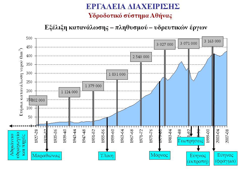 Εξέλιξη κατανάλωσης – πληθυσμού – υδρευτικών έργων Αδριάνειο υδραγωγείο και πηγές Μαραθώνας Υλίκη Μόρνος Εύηνος (εκτροπή) Εύηνος (φράγμα) Γεωτρήσεις Υ