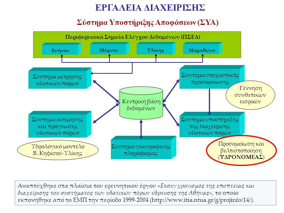 Αναπτύχθηκε στα πλαίσια του ερευνητικού έργου «Εκσυγχρονισμός της εποπτείας και διαχείρισης του συστήματος των υδατικών πόρων ύδρευσης της Αθήνας», το