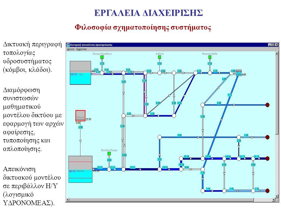 Φιλοσοφία σχηματοποίησης συστήματος Δικτυακή περιγραφή τοπολογίας υδροσυστήματος (κόμβοι, κλάδοι). Διαμόρφωση συνιστωσών μαθηματικού μοντέλου δικτύου