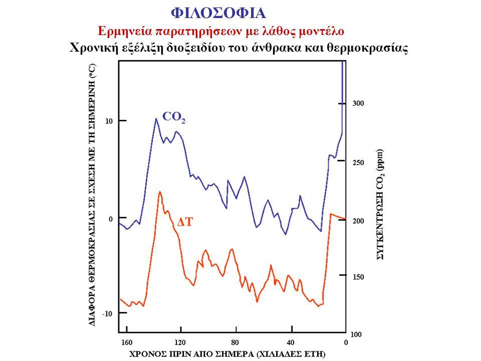 Χρονική εξέλιξη διοξειδίου του άνθρακα και θερμοκρασίας Ερμηνεία παρατηρήσεων με λάθος μοντέλο ΦΙΛΟΣΟΦΙΑ