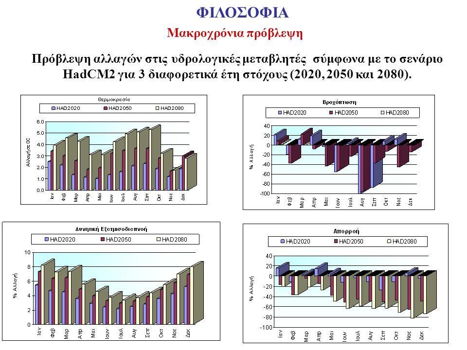 Πρόβλεψη αλλαγών στις υδρολογικές μεταβλητές σύμφωνα με το σενάριο HadCM2 για 3 διαφορετικά έτη στόχους (2020, 2050 και 2080). Μακροχρόνια πρόβλεψη ΦΙ