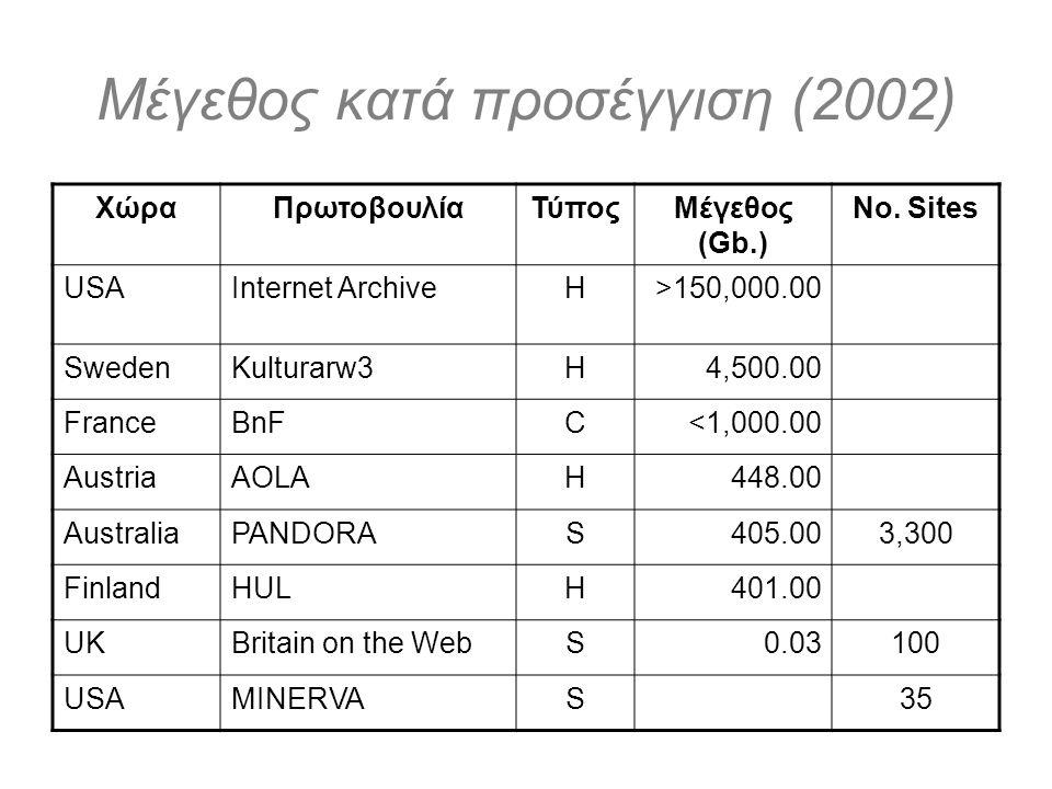 Μέγεθος κατά προσέγγιση (2002) ΧώραΠρωτοβουλίαΤύποςΜέγεθος (Gb.) No. Sites USAInternet ArchiveH>150,000.00 SwedenKulturarw3H4,500.00 FranceBnFC<1,000.
