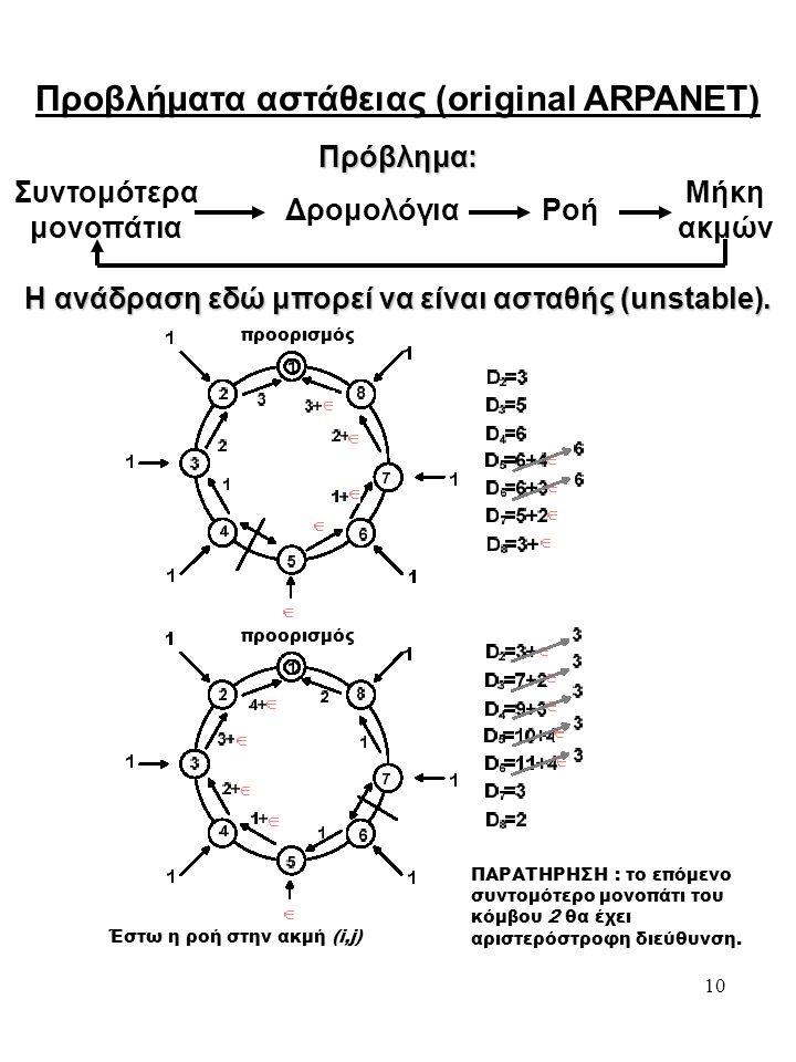 10 Προβλήματα αστάθειας (original ARPANET) Πρόβλημα: Συντομότερα μονοπάτια Δρομολόγια Ροή Μήκη ακμών Η ανάδραση εδώ μπορεί να είναι ασταθής (unstable).
