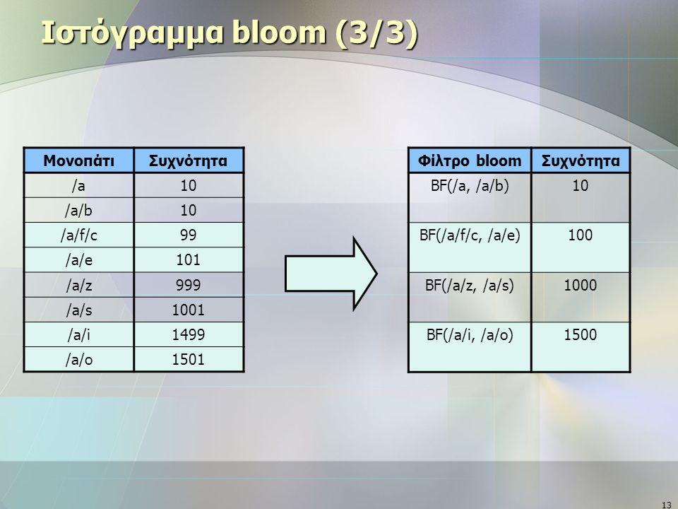 13 Ιστόγραμμα bloom (3/3) ΜονοπάτιΣυχνότητα /a10 /a/b10 /a/f/c99 /a/e101 /a/z999 /a/s1001 /a/i1499 /a/o1501 Φίλτρο bloomΣυχνότητα BF(/a, /a/b)10 BF(/a/f/c, /a/e)100 BF(/a/z, /a/s)1000 BF(/a/i, /a/o)1500
