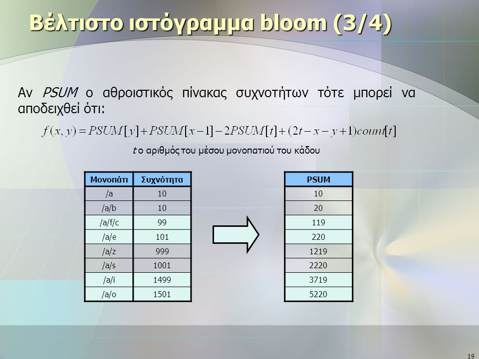 19 Βέλτιστο ιστόγραμμα bloom (3/4) ΜονοπάτιΣυχνότητα /a10 /a/b10 /a/f/c99 /a/e101 /a/z999 /a/s1001 /a/i1499 /a/o1501 Αν PSUM ο αθροιστικός πίνακας συχνοτήτων τότε μπορεί να αποδειχθεί ότι: t ο αριθμός του μέσου μονοπατιού του κάδου PSUM 10 20 119 220 1219 2220 3719 5220