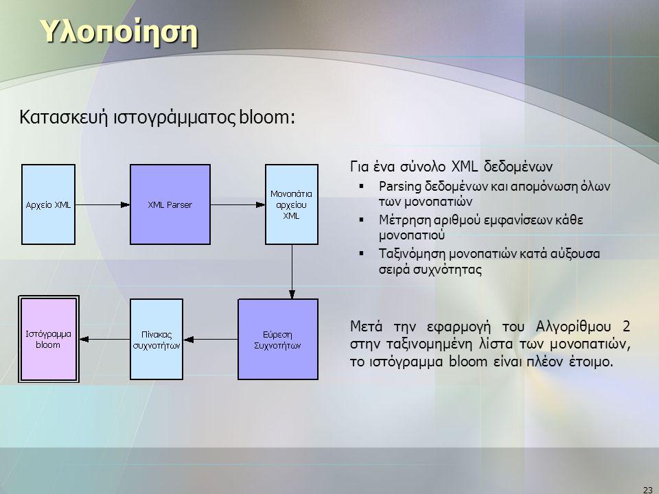 23 Υλοποίηση Κατασκευή ιστογράμματος bloom:  Για ένα σύνολο XML δεδομένων  Parsing δεδομένων και απομόνωση όλων των μονοπατιών  Μέτρηση αριθμού εμφανίσεων κάθε μονοπατιού  Ταξινόμηση μονοπατιών κατά αύξουσα σειρά συχνότητας  Μετά την εφαρμογή του Αλγορίθμου 2 στην ταξινομημένη λίστα των μονοπατιών, το ιστόγραμμα bloom είναι πλέον έτοιμο.