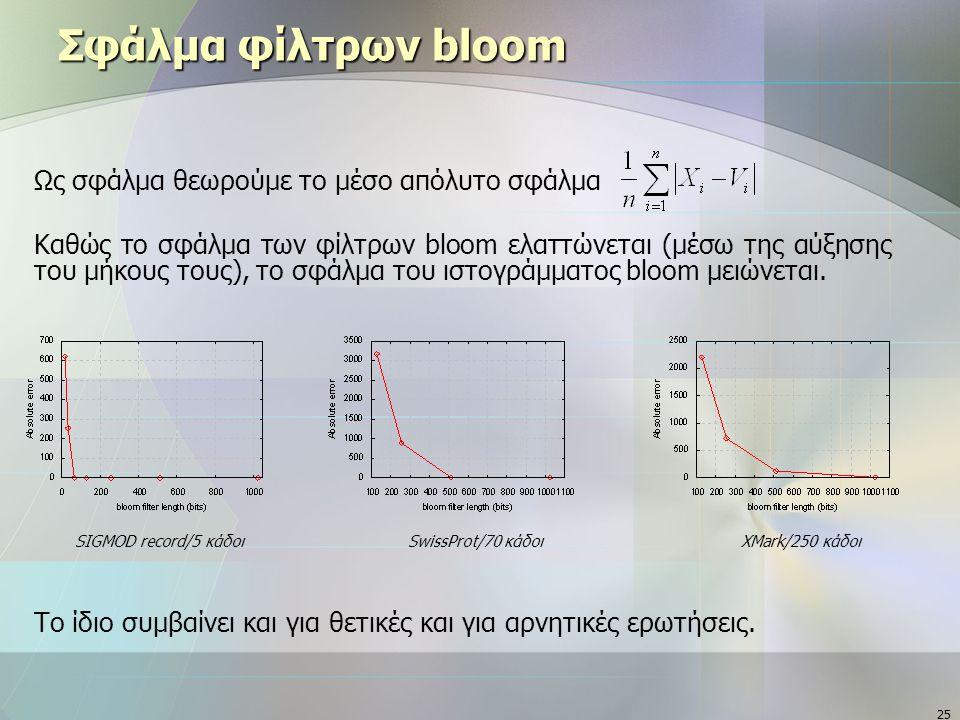 25 Σφάλμα φίλτρων bloom Ως σφάλμα θεωρούμε το μέσο απόλυτο σφάλμα Καθώς το σφάλμα των φίλτρων bloom ελαττώνεται (μέσω της αύξησης του μήκους τους), το