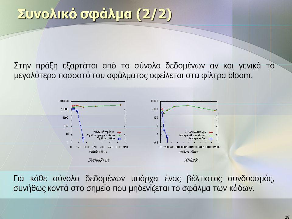 28 Συνολικό σφάλμα (2/2)  Στην πράξη εξαρτάται από το σύνολο δεδομένων αν και γενικά το μεγαλύτερο ποσοστό του σφάλματος οφείλεται στα φίλτρα bloom.