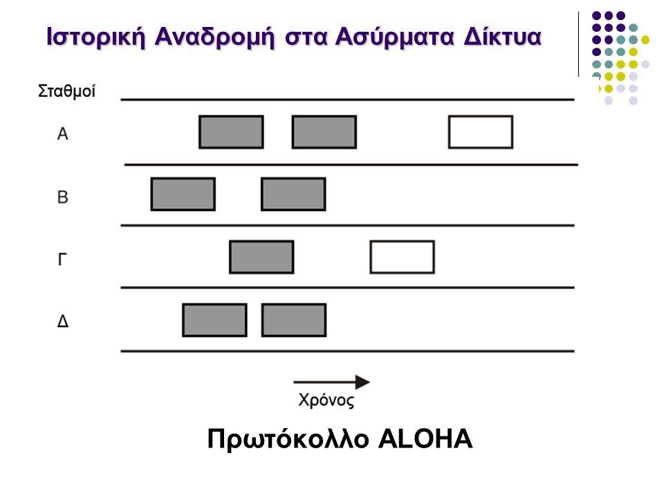 Ιστορική Αναδρομή στα Ασύρματα Δίκτυα Πρωτόκολλο ALOHA