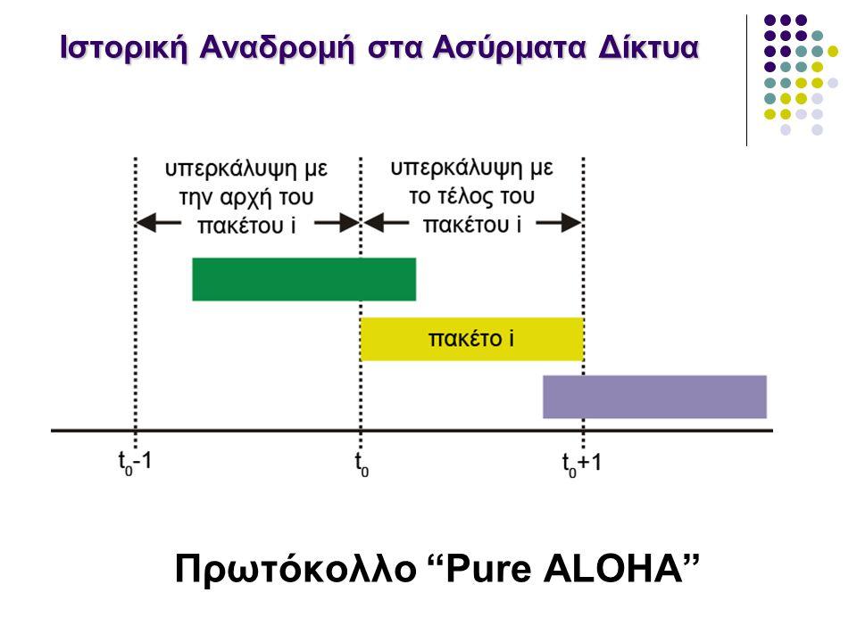 Ιστορική Αναδρομή στα Ασύρματα Δίκτυα Πρωτόκολλο Pure ALOHA