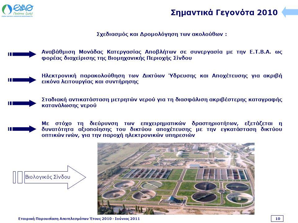 Εταιρική Παρουσίαση Αποτελεσμάτων Έτους 2010 - Ιούνιος 2011 10 Σημαντικά Γεγονότα 2010 Σχεδιασμός και Δρομολόγηση των ακολούθων : Αναβάθμιση Μονάδας Κατεργασίας Αποβλήτων σε συνεργασία με την Ε.Τ.Β.Α.
