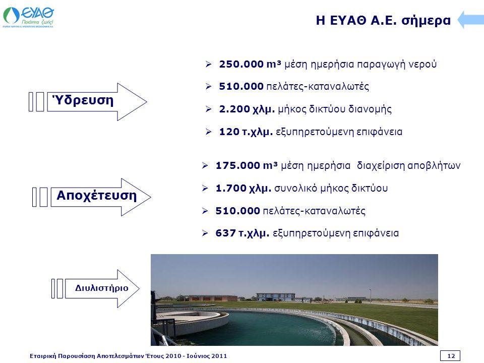 Εταιρική Παρουσίαση Αποτελεσμάτων Έτους 2010 - Ιούνιος 2011 12 Ύδρευση  175.000 m³ μέση ημερήσια διαχείριση αποβλήτων  1.700 χλμ.