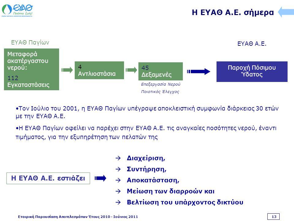 Εταιρική Παρουσίαση Αποτελεσμάτων Έτους 2010 - Ιούνιος 2011 13 Παροχή Πόσιμου Ύδατος ΕΥΑΘ Α.Ε.