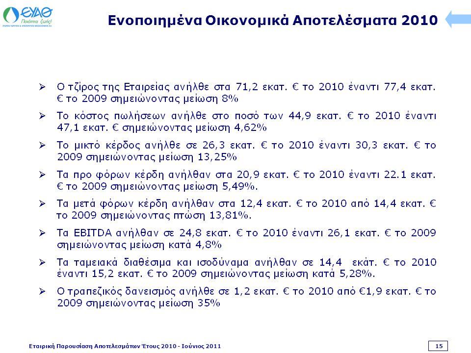 Εταιρική Παρουσίαση Αποτελεσμάτων Έτους 2010 - Ιούνιος 2011 15 Ενοποιημένα Οικονομικά Αποτελέσματα 2010