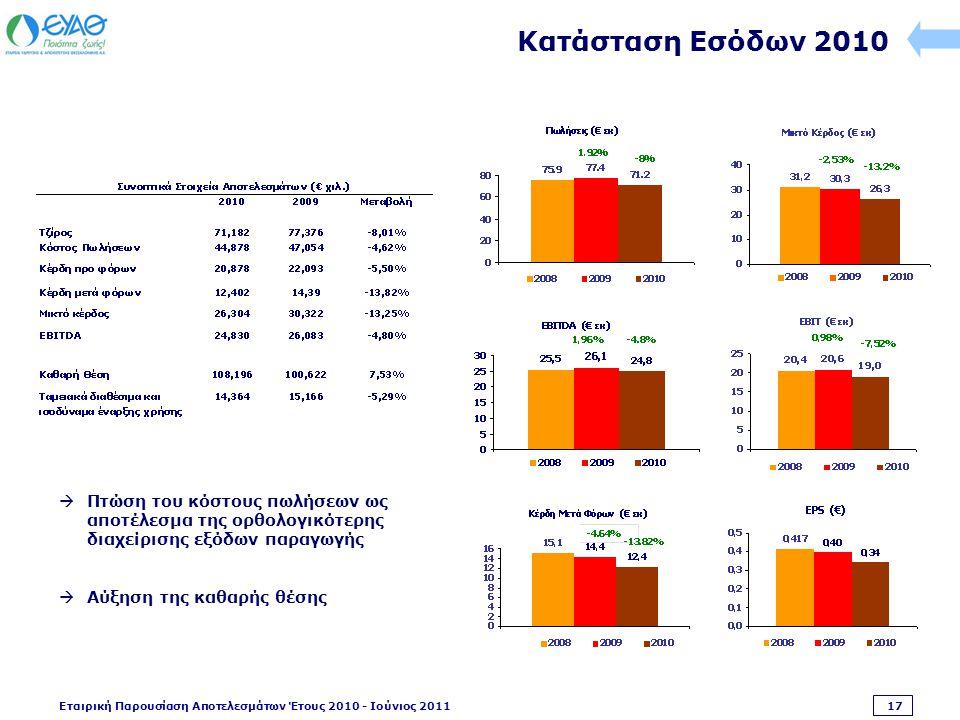 Εταιρική Παρουσίαση Αποτελεσμάτων Έτους 2010 - Ιούνιος 2011 17 Κατάσταση Εσόδων 2010  Πτώση του κόστους πωλήσεων ως αποτέλεσμα της ορθολογικότερης διαχείρισης εξόδων παραγωγής  Αύξηση της καθαρής θέσης