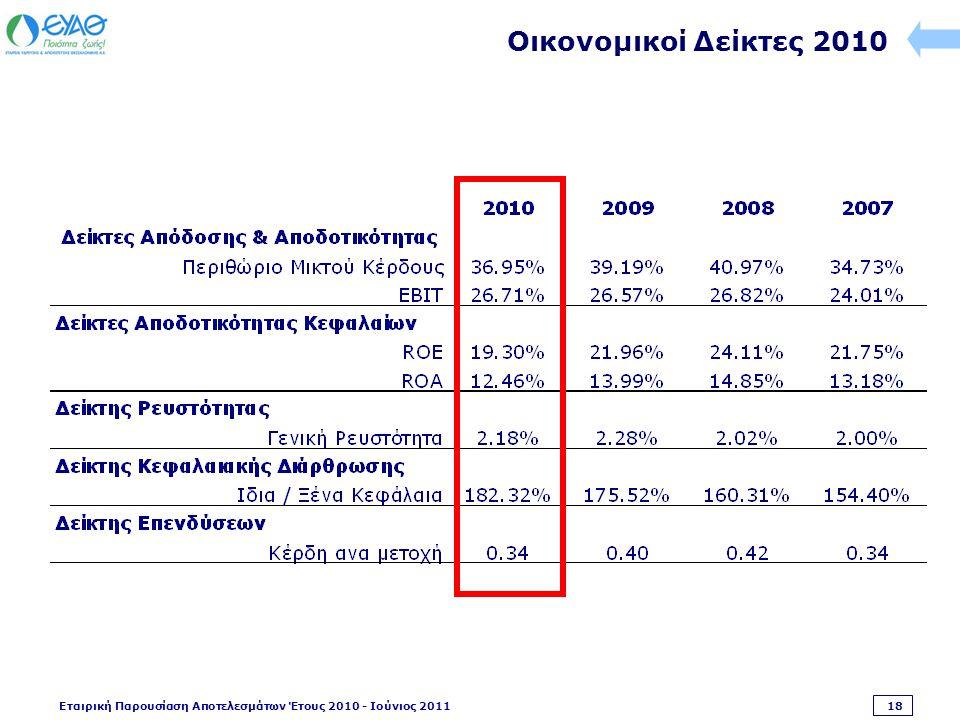 Εταιρική Παρουσίαση Αποτελεσμάτων Έτους 2010 - Ιούνιος 2011 18 Οικονομικοί Δείκτες 2010