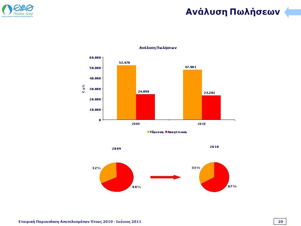 Εταιρική Παρουσίαση Αποτελεσμάτων Έτους 2010 - Ιούνιος 2011 20 Ανάλυση Πωλήσεων