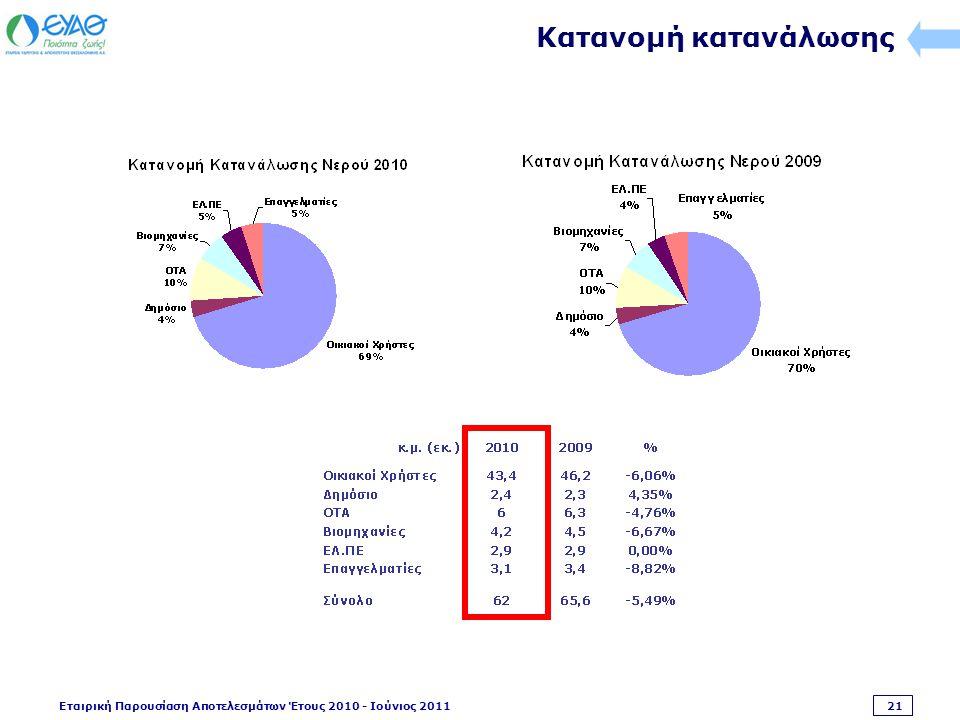 Εταιρική Παρουσίαση Αποτελεσμάτων Έτους 2010 - Ιούνιος 2011 21 Κατανομή κατανάλωσης