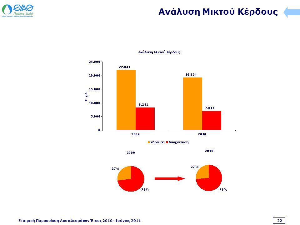 Εταιρική Παρουσίαση Αποτελεσμάτων Έτους 2010 - Ιούνιος 2011 22 Ανάλυση Μικτού Κέρδους