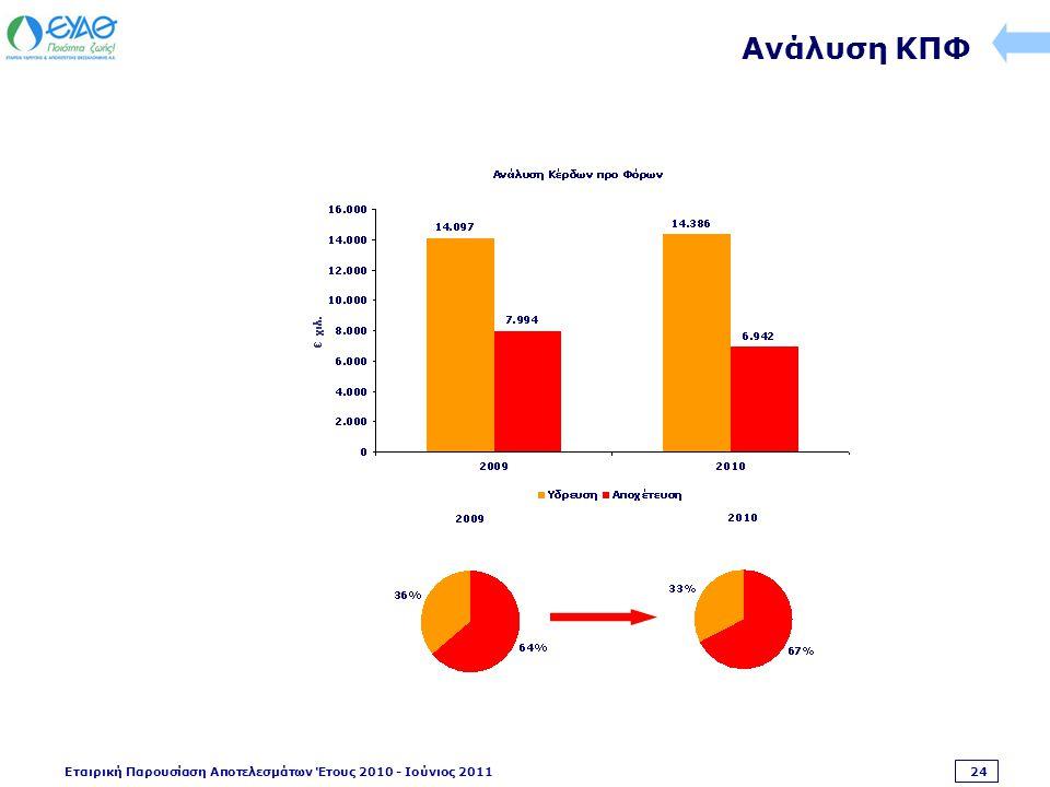 Εταιρική Παρουσίαση Αποτελεσμάτων Έτους 2010 - Ιούνιος 2011 24 Ανάλυση ΚΠΦ