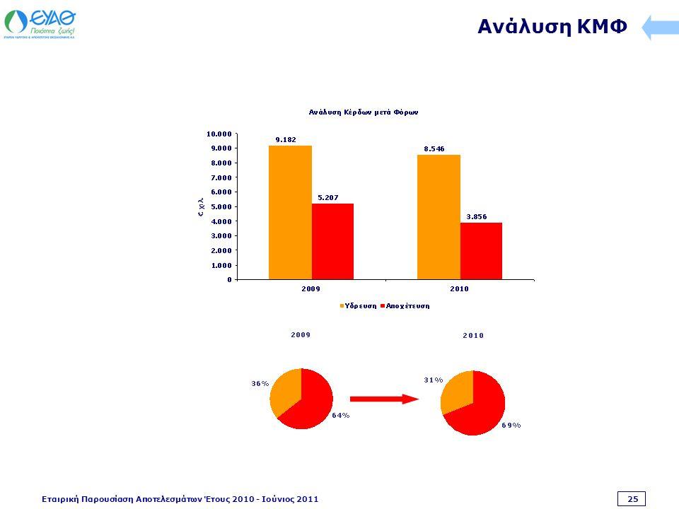 Εταιρική Παρουσίαση Αποτελεσμάτων Έτους 2010 - Ιούνιος 2011 25 Ανάλυση ΚΜΦ