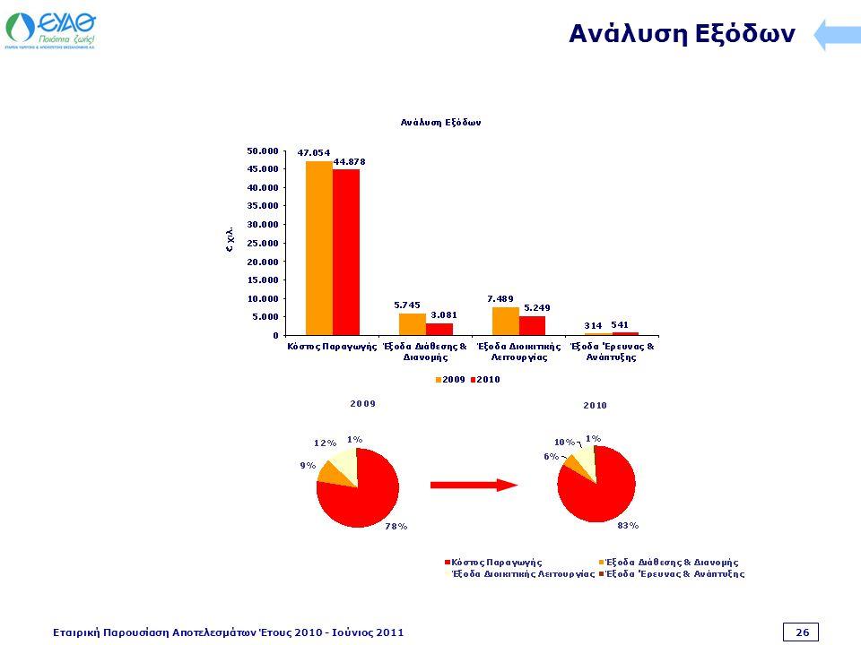 Εταιρική Παρουσίαση Αποτελεσμάτων Έτους 2010 - Ιούνιος 2011 26 Ανάλυση Εξόδων