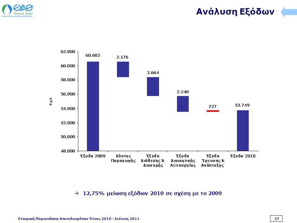 Εταιρική Παρουσίαση Αποτελεσμάτων Έτους 2010 - Ιούνιος 2011 27 Ανάλυση Εξόδων  12,75% μείωση εξόδων 2010 σε σχέση με το 2009
