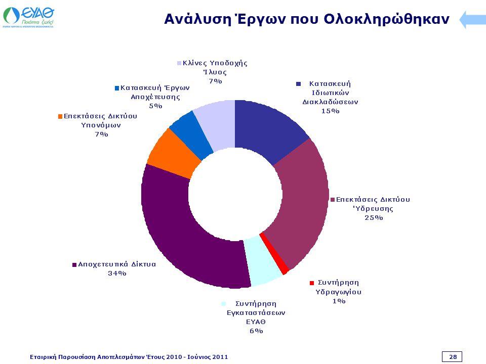 Εταιρική Παρουσίαση Αποτελεσμάτων Έτους 2010 - Ιούνιος 2011 28 Ανάλυση Έργων που Ολοκληρώθηκαν