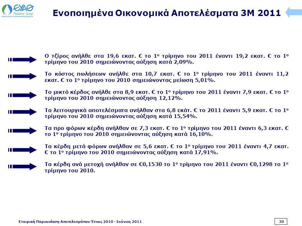 Εταιρική Παρουσίαση Αποτελεσμάτων Έτους 2010 - Ιούνιος 2011 30 Ενοποιημένα Οικονομικά Αποτελέσματα 3M 2011 Ο τζίρος ανήλθε στα 19,6 εκατ.