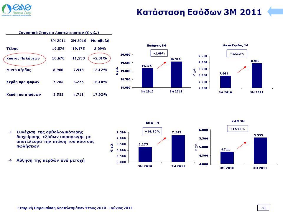 Εταιρική Παρουσίαση Αποτελεσμάτων Έτους 2010 - Ιούνιος 2011 31 Κατάσταση Εσόδων 3M 2011  Συνέχιση της ορθολογικότερης διαχείρισης εξόδων παραγωγής με αποτέλεσμα την πτώση του κόστους πωλήσεων  Αύξηση της κερδών ανά μετοχή