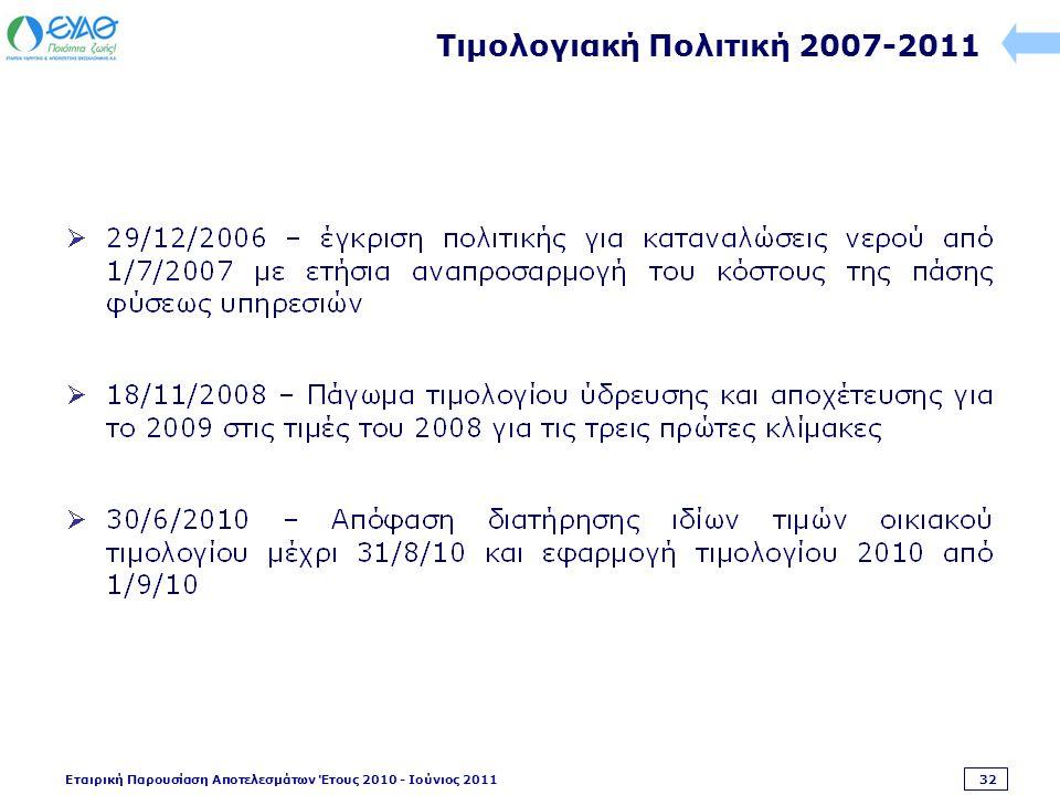 Εταιρική Παρουσίαση Αποτελεσμάτων Έτους 2010 - Ιούνιος 2011 32 Τιμολογιακή Πολιτική 2007-2011