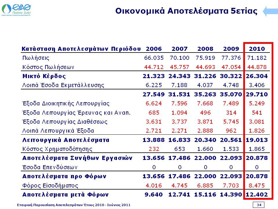 Εταιρική Παρουσίαση Αποτελεσμάτων Έτους 2010 - Ιούνιος 2011 34 Οικονομικά Αποτελέσματα 5ετίας