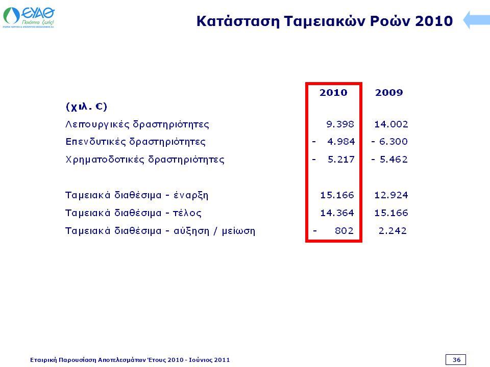 Εταιρική Παρουσίαση Αποτελεσμάτων Έτους 2010 - Ιούνιος 2011 36 Κατάσταση Ταμειακών Ροών 2010