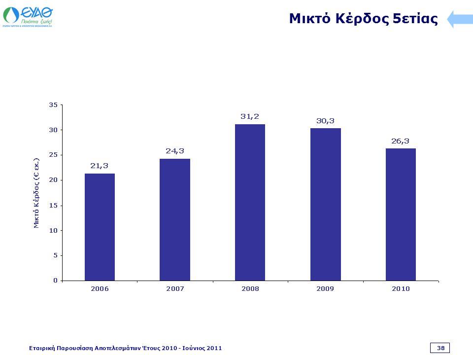 Εταιρική Παρουσίαση Αποτελεσμάτων Έτους 2010 - Ιούνιος 2011 38 Μικτό Κέρδος 5ετίας