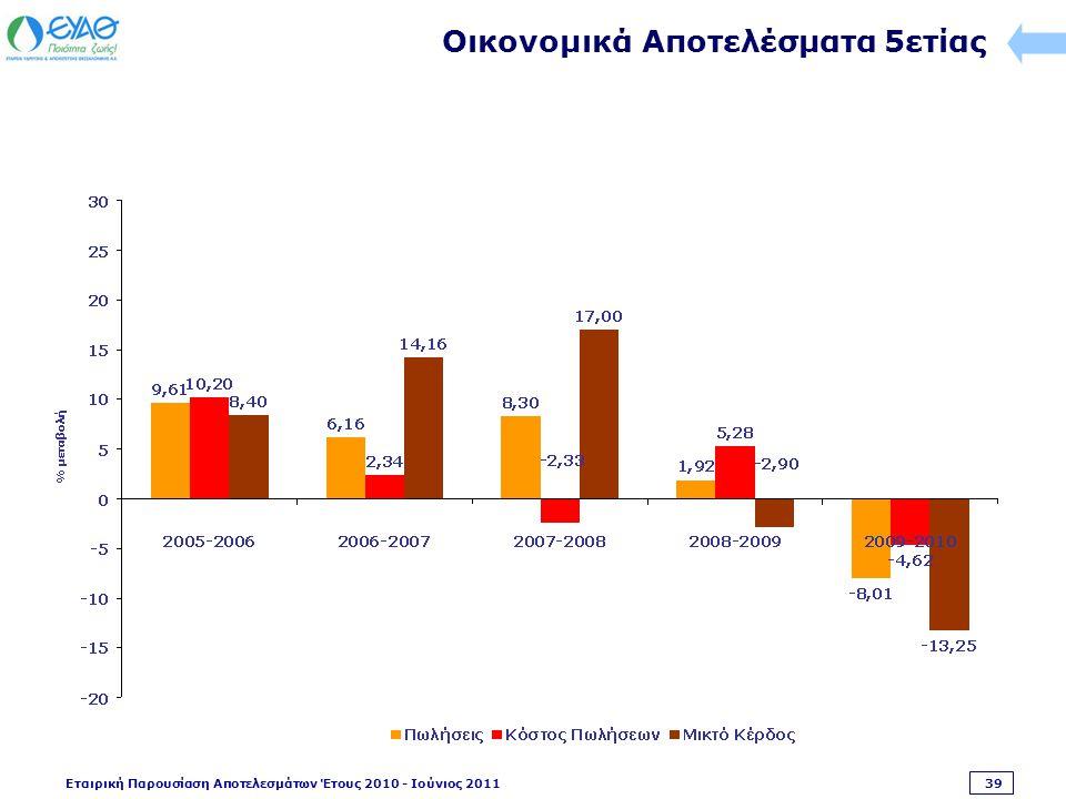 Εταιρική Παρουσίαση Αποτελεσμάτων Έτους 2010 - Ιούνιος 2011 39 Οικονομικά Αποτελέσματα 5ετίας