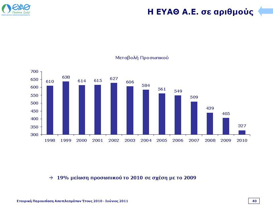 Εταιρική Παρουσίαση Αποτελεσμάτων Έτους 2010 - Ιούνιος 2011 40 Η ΕΥΑΘ Α.Ε.