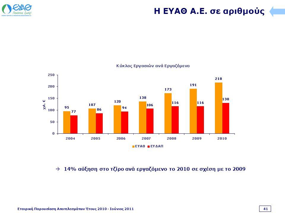 Εταιρική Παρουσίαση Αποτελεσμάτων Έτους 2010 - Ιούνιος 2011 41 Η ΕΥΑΘ Α.Ε.