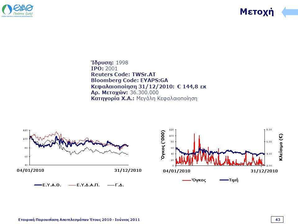 Εταιρική Παρουσίαση Αποτελεσμάτων Έτους 2010 - Ιούνιος 2011 43 Μετοχή Ίδρυση: 1998 IPO: 2001 Reuters Code: TWSr.AT Bloomberg Code: EYAPS:GA Κεφαλαιοποίηση 31/12/2010: € 144,8 εκ Αρ.