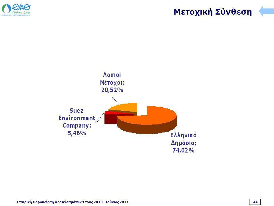 Εταιρική Παρουσίαση Αποτελεσμάτων Έτους 2010 - Ιούνιος 2011 44 Μετοχική Σύνθεση