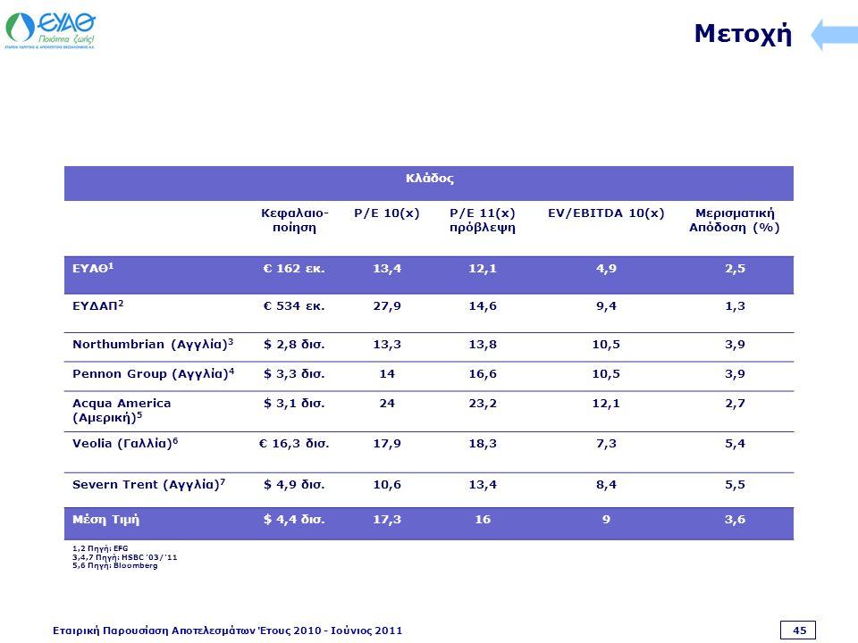 Εταιρική Παρουσίαση Αποτελεσμάτων Έτους 2010 - Ιούνιος 2011 45 Μετοχή Κλάδος Κεφαλαιο- ποίηση P/E 10(x)P/E 11(x) πρόβλεψη EV/EBITDA 10(x)Μερισματική Απόδοση (%) ΕΥΑΘ 1 € 162 εκ.13,412,14,92,5 ΕΥΔΑΠ 2 € 534 εκ.27,914,69,41,3 Northumbrian (Αγγλία) 3 $ 2,8 δισ.13,313,810,53,9 Pennon Group (Αγγλία) 4 $ 3,3 δισ.1416,610,53,9 Acqua America (Αμερική) 5 $ 3,1 δισ.2423,212,12,72,7 Veolia (Γαλλία) 6 € 16,3 δισ.17,918,37,35,4 Severn Trent (Αγγλία) 7 $ 4,9 δισ.10,613,48,45,5 Μέση Τιμή$ 4,4 δισ.17,31693,6 1,2 Πηγή: EFG 3,4,7 Πηγή: HSBC '03/'11 5,6 Πηγή: Bloomberg