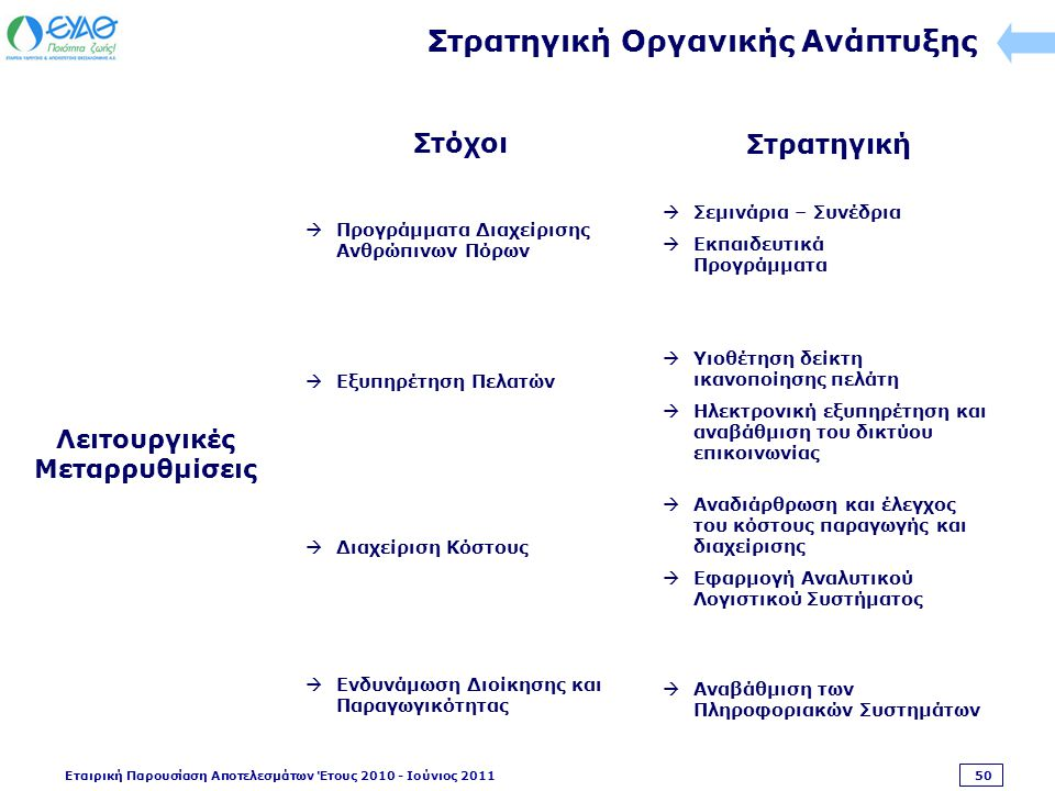 Εταιρική Παρουσίαση Αποτελεσμάτων Έτους 2010 - Ιούνιος 2011 50 Στρατηγική Οργανικής Ανάπτυξης  Προγράμματα Διαχείρισης Ανθρώπινων Πόρων  Εξυπηρέτηση Πελατών  Διαχείριση Κόστους  Υιοθέτηση δείκτη ικανοποίησης πελάτη  Ηλεκτρονική εξυπηρέτηση και αναβάθμιση του δικτύου επικοινωνίας  Αναδιάρθρωση και έλεγχος του κόστους παραγωγής και διαχείρισης  Εφαρμογή Αναλυτικού Λογιστικού Συστήματος  Αναβάθμιση των Πληροφοριακών Συστημάτων Λειτουργικές Μεταρρυθμίσεις  Σεμινάρια – Συνέδρια  Εκπαιδευτικά Προγράμματα  Ενδυνάμωση Διοίκησης και Παραγωγικότητας Στόχοι Στρατηγική