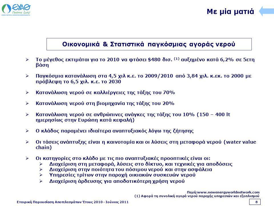 Εταιρική Παρουσίαση Αποτελεσμάτων Έτους 2010 - Ιούνιος 2011 49 Στρατηγική Οργανικής Ανάπτυξης Στόχοι Στρατηγική  Γεωγραφική εξάπλωση δικτύου  Προστασία του Θερμαϊκού Κόλπου  Επενδύσεις προς αύξηση παραγωγής  Εκμετάλλευση εναλλακτικών υδάτινων πόρων  Βελτιστοποίηση Ποιοτικού Ελέγχου  Εφαρμογή καινοτόμων τεχνολογικών μεθόδων  Κατασκευή αποχετευτικού δικτύου  Συνεχές πρόγραμμα συντήρησης και πρόληψης  Εφαρμογή τεχνολογιών φιλικών προς το περιβάλλον  Αντιπλημμυρική προστασία  Αποδοτική Διαχείριση Πόρων  Εκσυγχρονισμός Δικτύου Παροχή Νερού Αποχετευτικό Δίκτυο