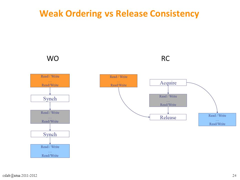 24cslab@ntua 2011-2012 Weak Ordering vs Release Consistency WO RC