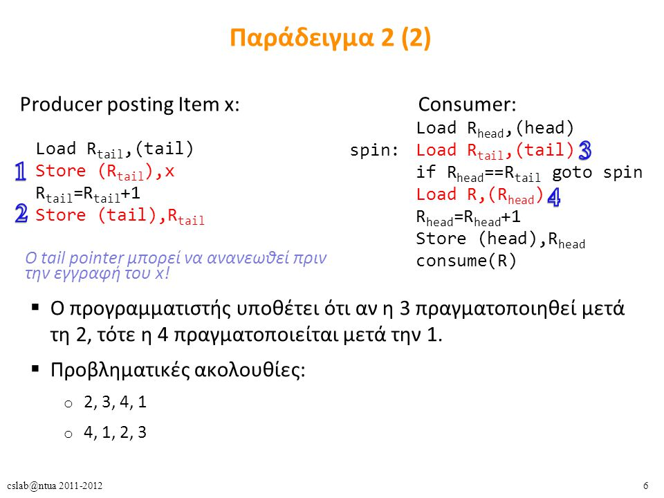 6cslab@ntua 2011-2012 Παράδειγμα 2 (2) Producer posting Item x:Consumer: Load R tail,(tail) Store (R tail ),x R tail =R tail +1 Store (tail),R tail Load R head,(head) spin: Load R tail,(tail) if R head ==R tail goto spin Load R,(R head ) R head =R head +1 Store (head),R head consume(R) Ο tail pointer μπορεί να ανανεωθεί πριν την εγγραφή του x.