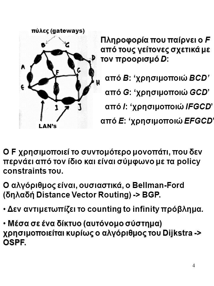 4 LAN's πύλες (gateways) Πληροφορία που παίρνει ο F από τους γείτονες σχετικά με τον προορισμό D Πληροφορία που παίρνει ο F από τους γείτονες σχετικά με τον προορισμό D: από Β: 'χρησιμοποιώ BCD' από G: 'χρησιμοποιώ GCD' από I: 'χρησιμοποιώ IFGCD' από Ε: 'χρησιμοποιώ EFGCD' Ο F χρησιμοποιεί το συντομότερο μονοπάτι, που δεν περνάει από τον ίδιο και είναι σύμφωνο με τα policy constraints του.